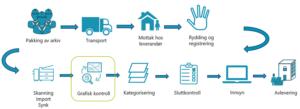 Flytskjema digitaliseringsprosess - grafisk kontroll